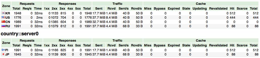 nginx-module-vts